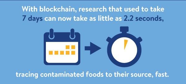 Blockchain Research